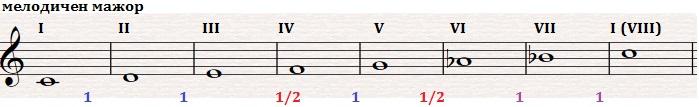 9-1-3-МелодиченМаж