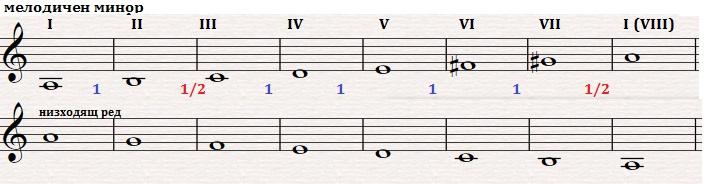 9-2-3-МелодичМин
