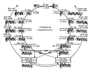 9-3-Спирала