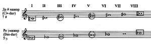9-5-Eнхармонични