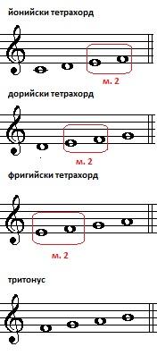 10-3-Тетрахорд