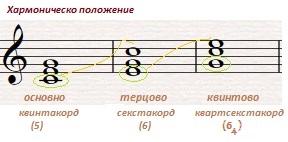 11-0-1-хармон