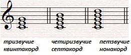 11-00-0-видове-акорди