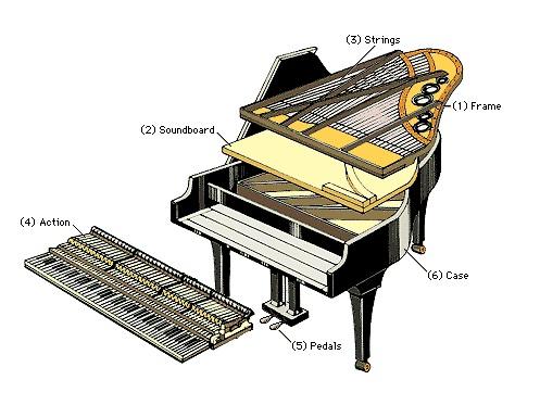 Секции-пиано